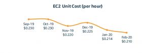 EC2 Unit Cost