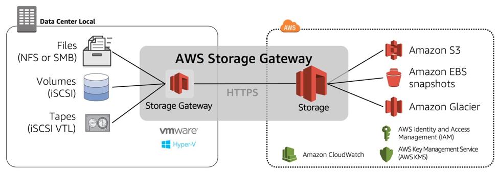 El Storage Gateway permite exponer volúmenes de almacenamiento para que estos sean utilizados por ...