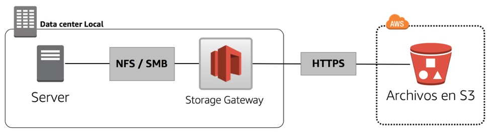 File Gateway