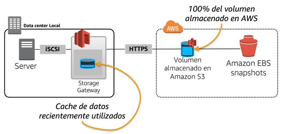 Volume Gateway Cache Mode se presenta como una solución de almacenamiento que es accedida por el protocolo iSCSI. Esta modalidad trabaja almacenando la ...