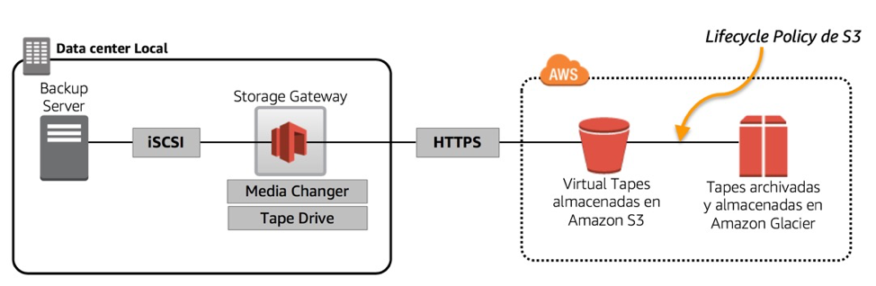 Por último Tape Gateway es una modalidad de operación que permite emular el comportamiento de una librería de cinta tradicional accedida por iSCSI la cual ...