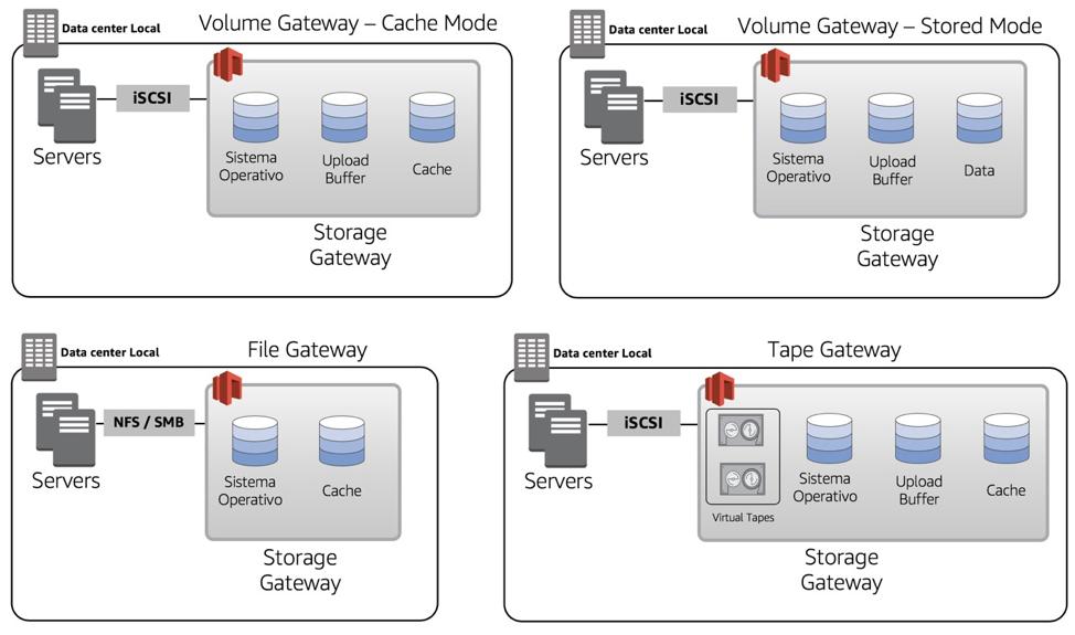 El disco de Upload Buffer se utiliza como una área de espera, la información que se almacena se encuentra lista para ser transferida a S3 por una canal ...