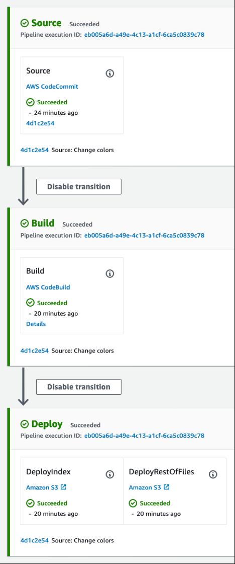 Pipeline de CodePipeline con stages source build y deploy