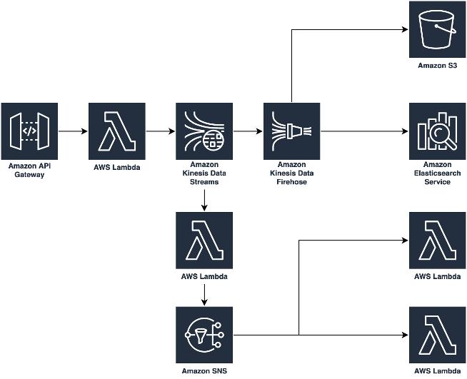 Arquitectura de event sourcing con Kinesis Data Streams