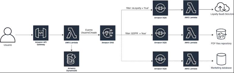Diagrama de arquitectura orientada a eventos