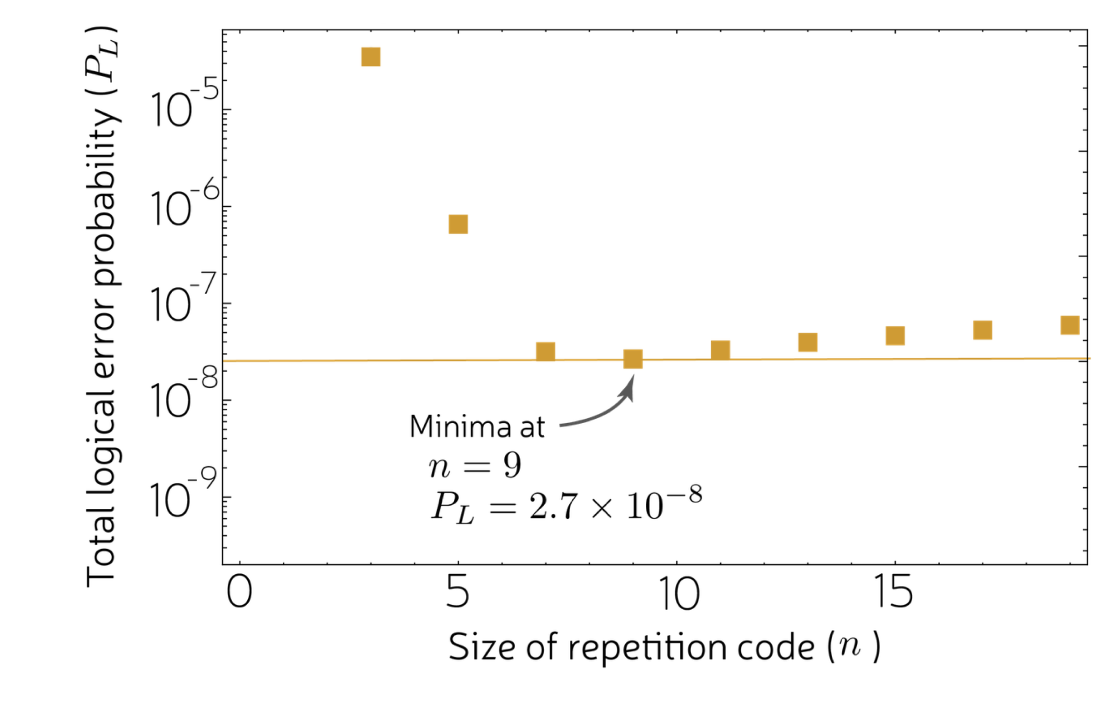 Graph of logical error probability for a cat+repetition architecture