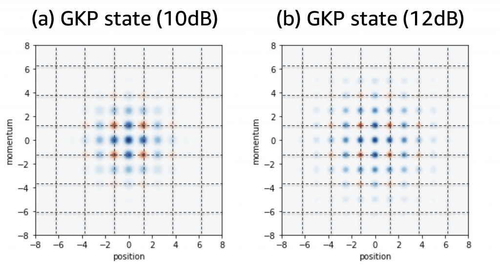 Graphic of a Wigner functions of (a) a GKP state with 10 dB GKP squeezing (b) a GKP state with 12 dB GKP squeezing.