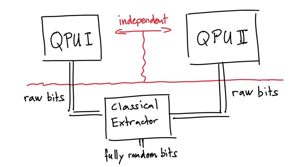a diagram of 2 independent quantum processing units combined with a classical extractor to generate fully random bits