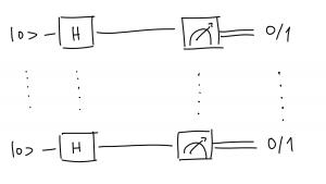 A basic Hadamard circuit to create raw strings of (non-perfect) random bits.