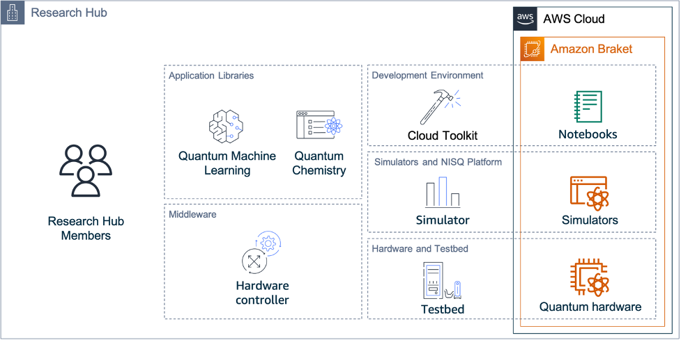 Architecture diagram for the Quantum Software Research Hub, integrated with Amazon Braket