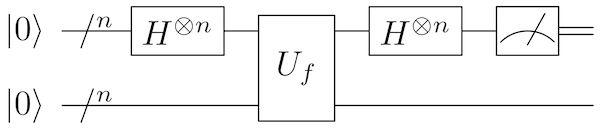 Quantum circuit for Simon's algorithm. Hadamard gates are applied to the first n qubits, then the oracle unitary U_f is applied to all 2n qubits. Then another round of Hadamard gates to the first n qubits. Finally, the qubits are measured.