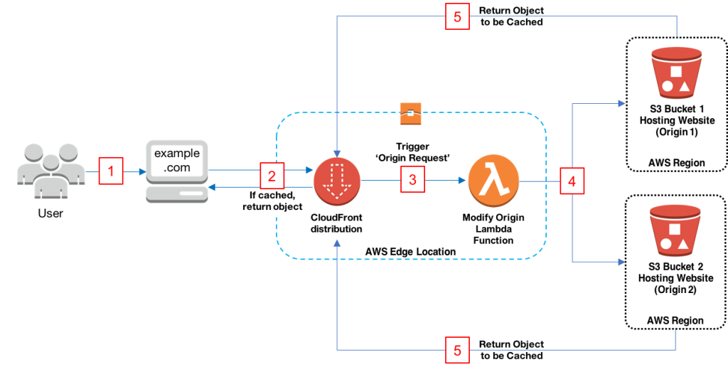 Dynamically Route Viewer Requests to Any Origin Using Lambda@Edge