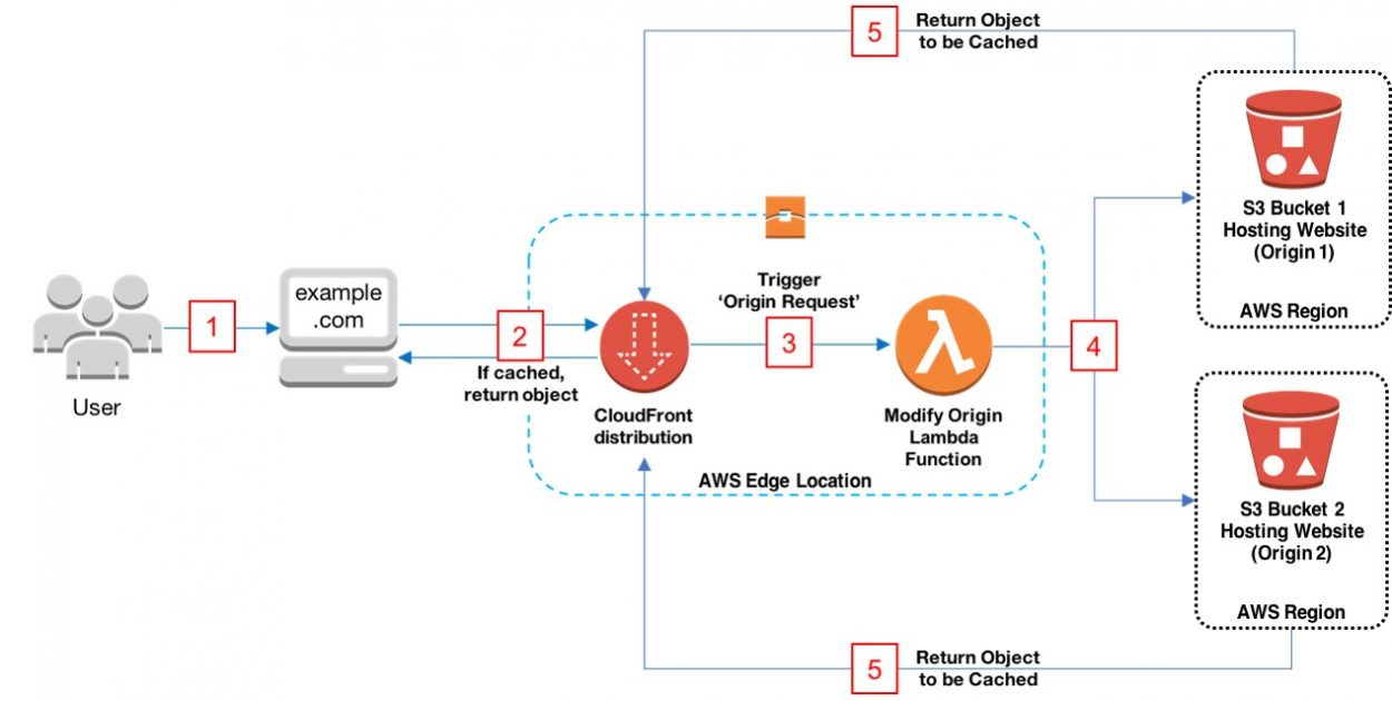 Dynamically Route Viewer Requests to Any Origin Using Lambda@Edge |  Networking & Content Delivery
