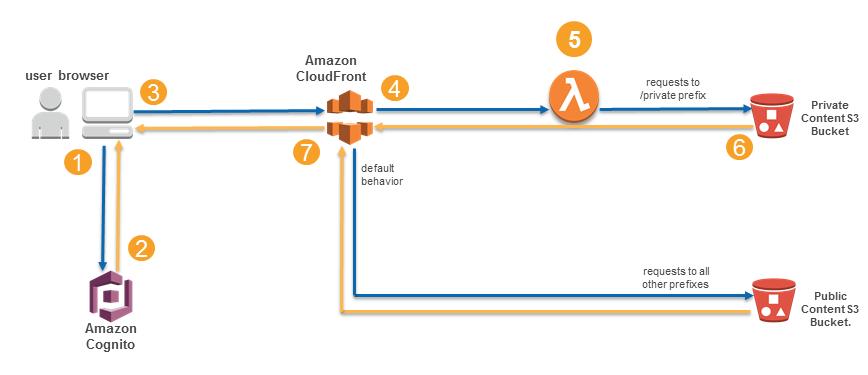 Authorization@Edge – How to Use Lambda@Edge and JSON Web