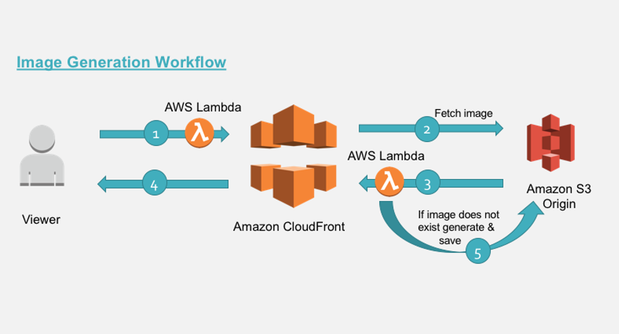 Resizing Images with Amazon CloudFront & Lambda@Edge | AWS