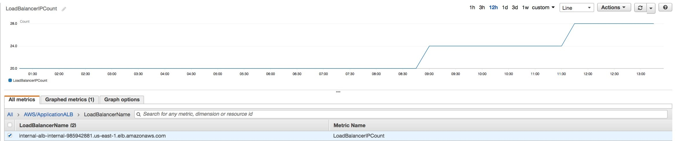 Using static IP addresses for Application Load Balancers