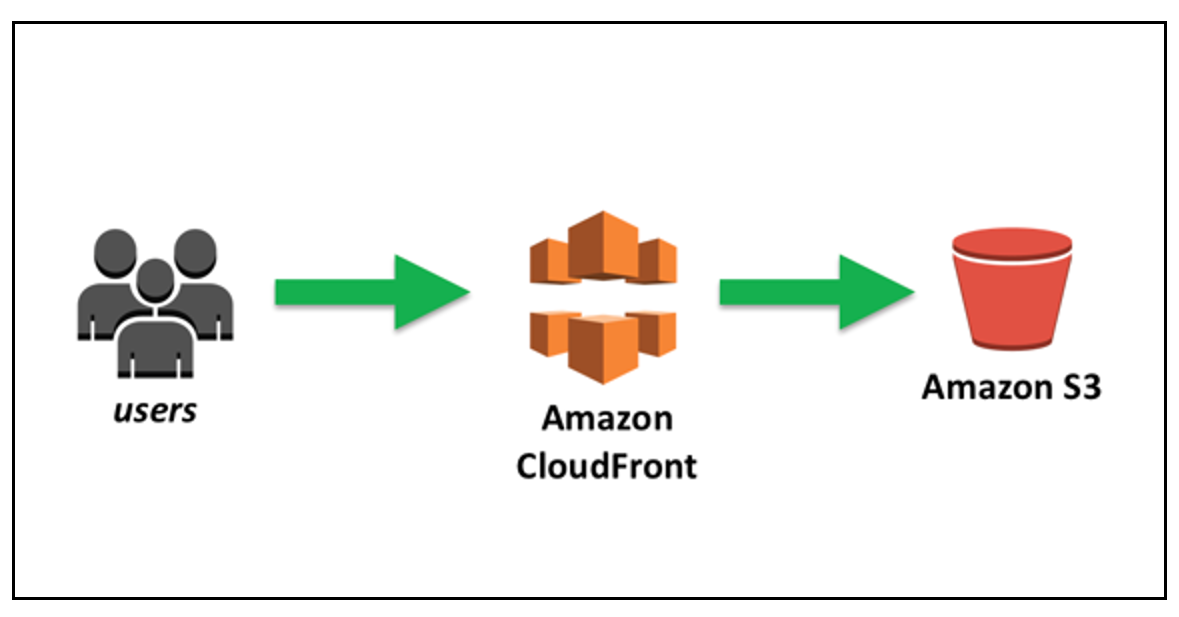 Amazon S3 + Amazon CloudFront: A Match Made in the Cloud | Networking &  Content Delivery