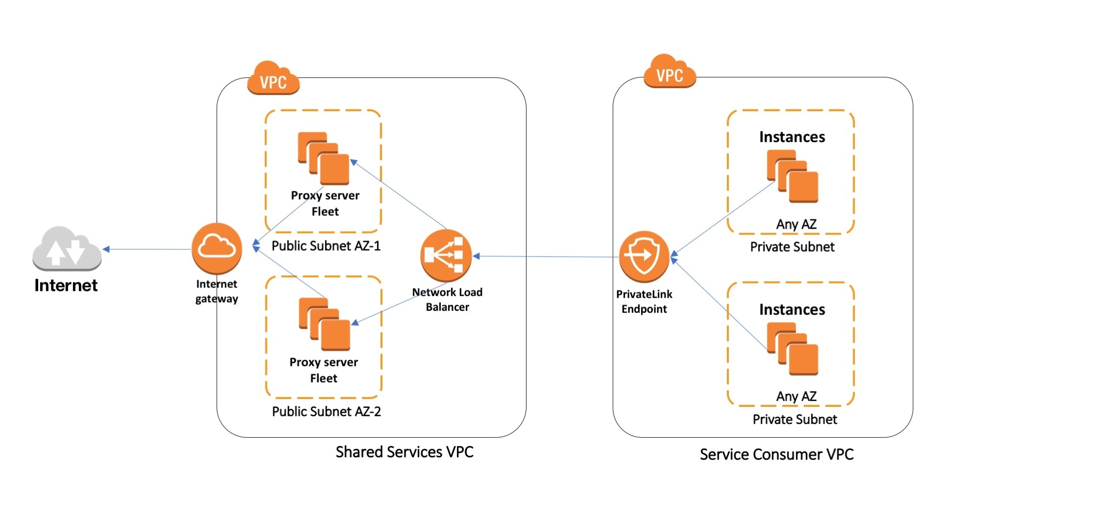 How to use AWS PrivateLink to secure and scale web filtering using