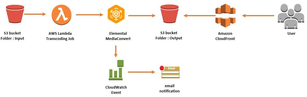 Simple Serverless Video On Demand (VOD) Workflow | Networking