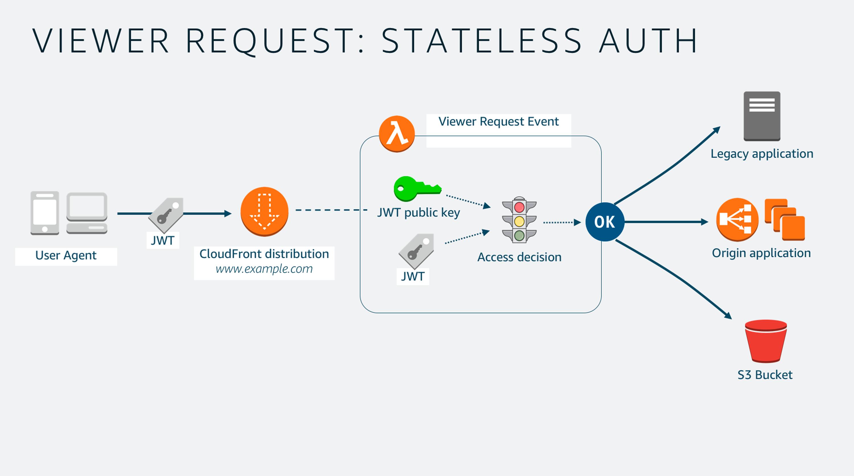 Building a Serverless Subscription Service using Lambda@Edge