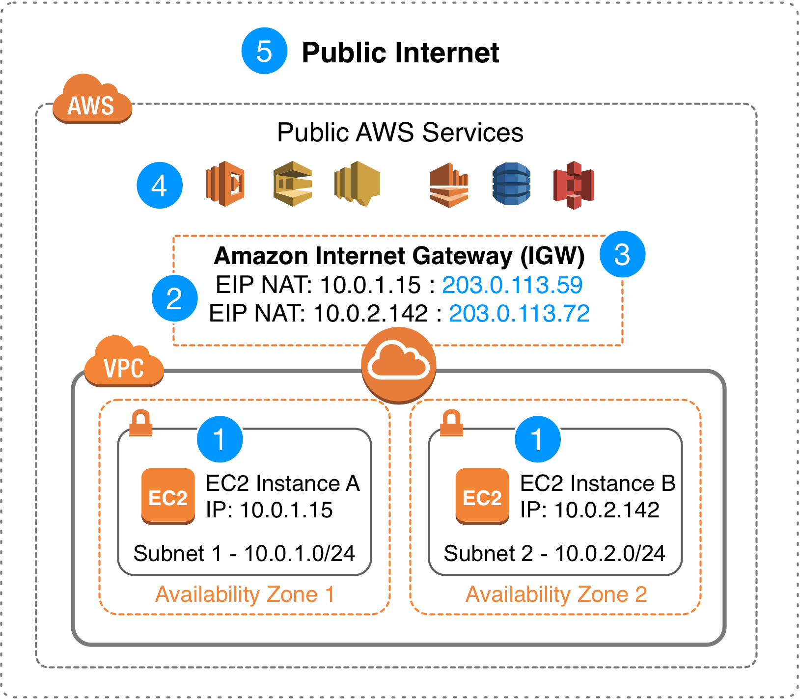 Introducing Bring Your Own IP (BYOIP) for Amazon VPC