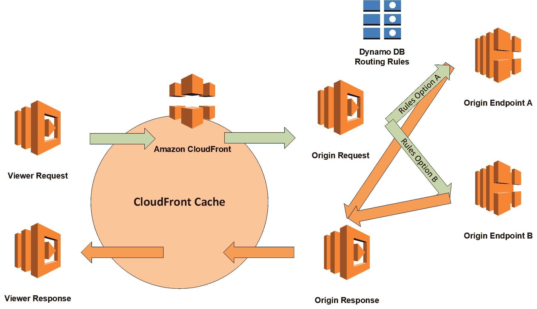 TrueCar's Dynamic Routing with AWS Lambda@Edge | Networking
