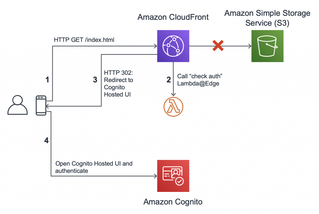Authorization@Edge using cookies: Protect your Amazon