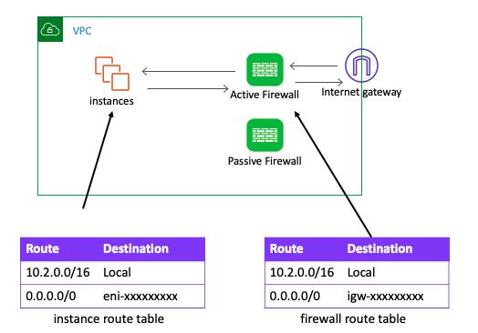 Single VPC architecture