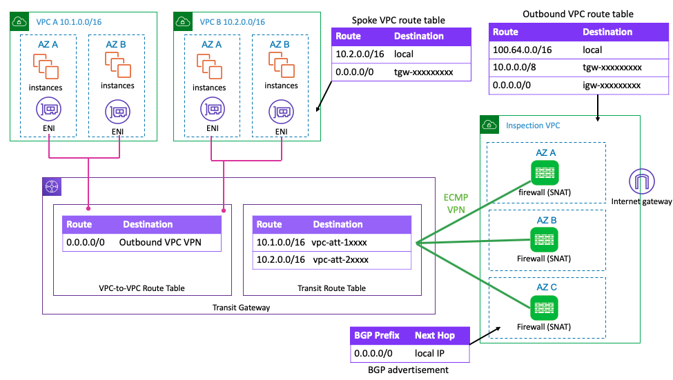 Transit gateway architecture with VPN attachment