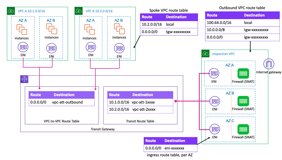 Transit gateway architecture with VPC attachment