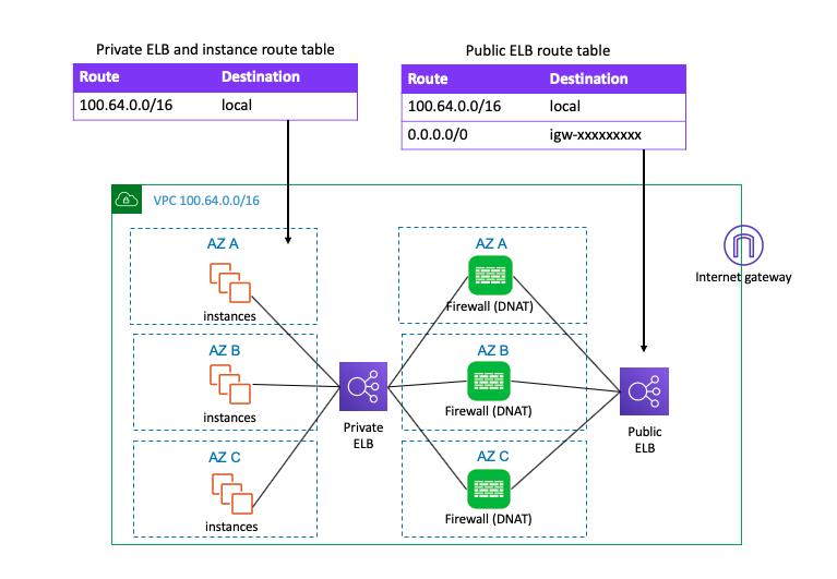 Inbound traffic load balancing (ELB sandwich) - VPC