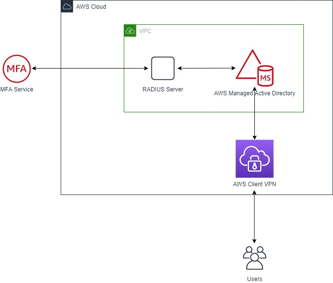 Image showing cloud with arrow pointing left to duo security logo and down to client vpn endpoint