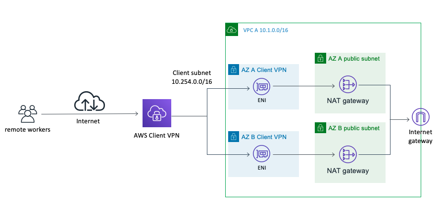 Shows how NAT Gateway can be used for Client VPN internet connectivity