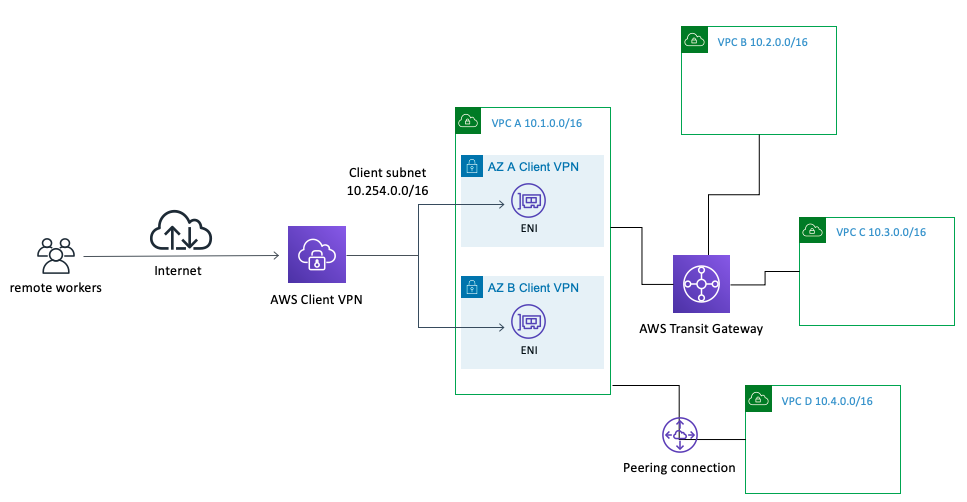 Shows how Client VPN can be used to connect to many VPCs with transit gateway and VPC peering