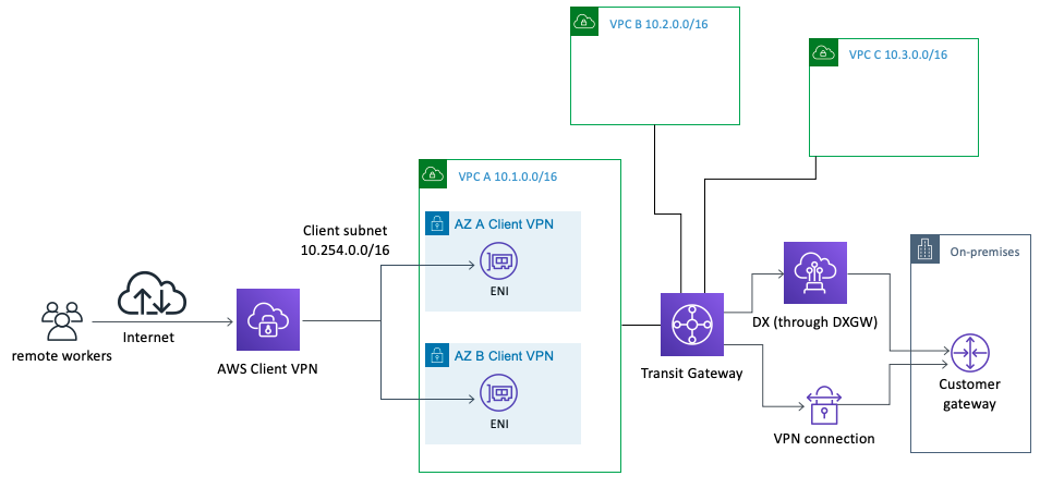 Shows how Client VPN can connect to on-premises resources through VPN and DX