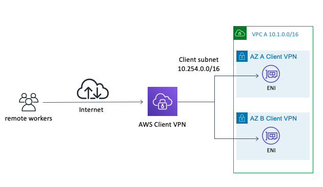 Shows how AWS Client VPN attaches to a VPC