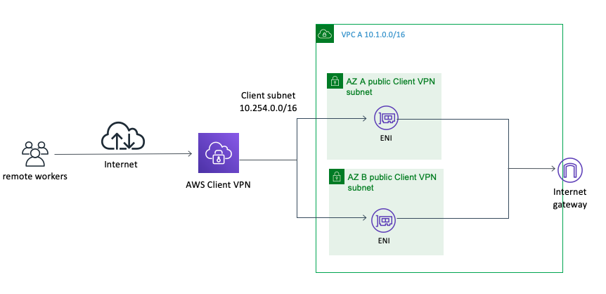 Shows how Client VPN can provide internet connectivity natively