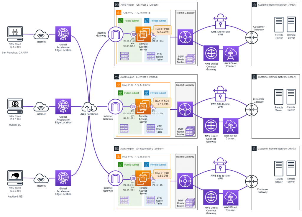 Diagram depicting a scale-out architecture with AWS Global Accelerator across multiple AWS Regions.