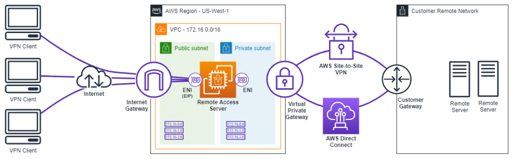 Diagram depicting remote access solution on Amazon EC2 with third-party VPN software.