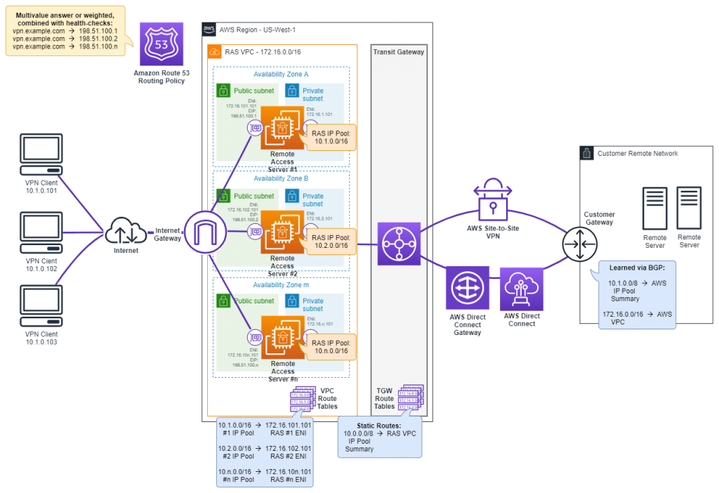Diagram depicting a scale-out architecture with Amazon Route 53 and multiple AZ within one AWS Region.