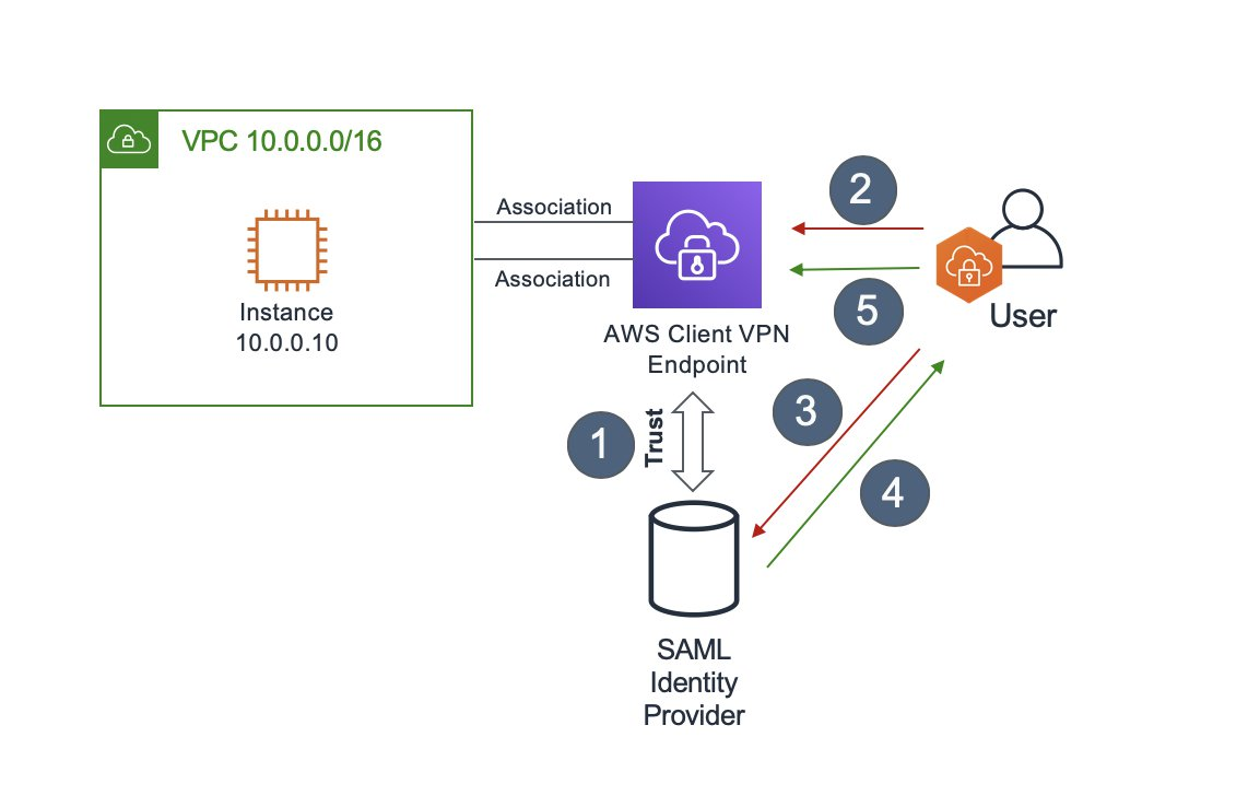 image1 1 - Connect To Aws Vpn From Windows