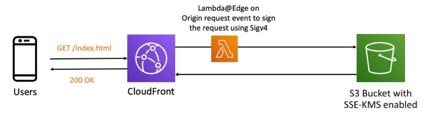 Architecture with Lambda@Edge