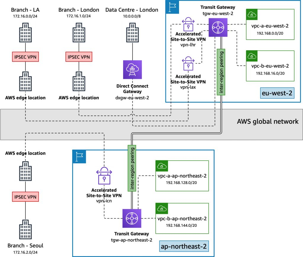 Global network architecture with AWS VPN and AWS Transit Gateway inter-Region peering