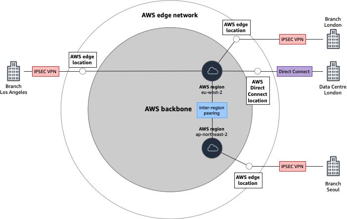 AWS global network edge locations
