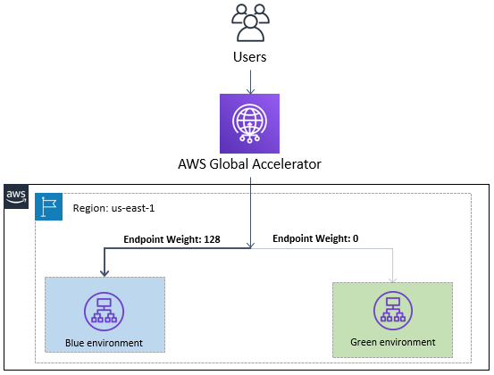 AWS Global Accelerator endpoint weights
