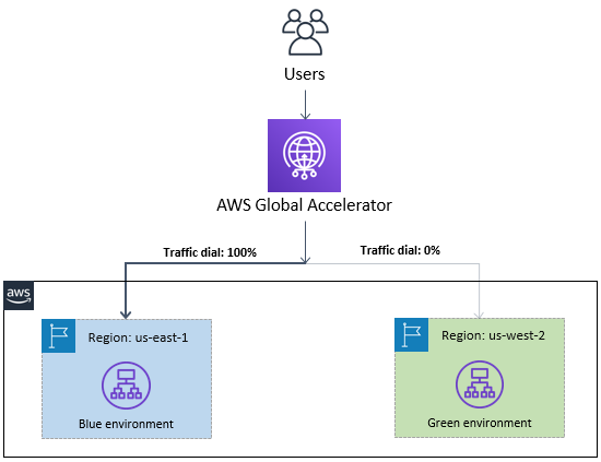 AWS Global Accelerator traffic dials