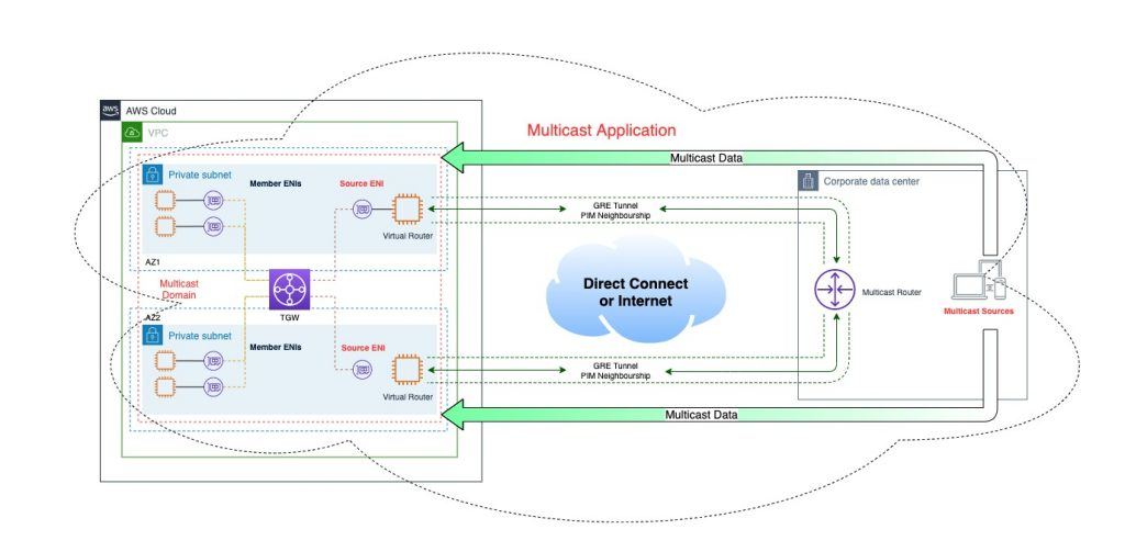 Logical topology with multicast sources on-premises