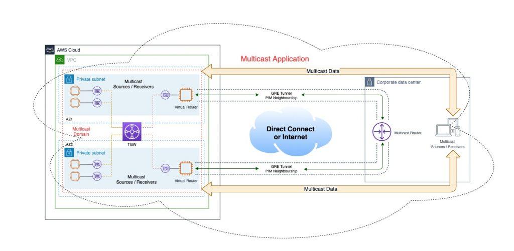 Multicast connectivity to on-prem datacenter