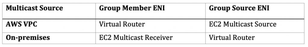 Multicast Group Member / Source ENI