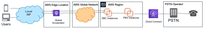 Figure 2. Real Time Communication over AWS Global Accelerator
